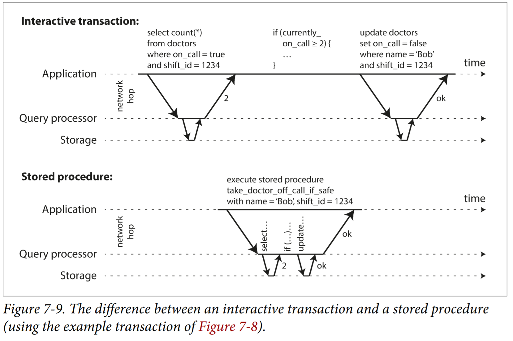 difference_between_interactive_transaction_and_store_procedure
